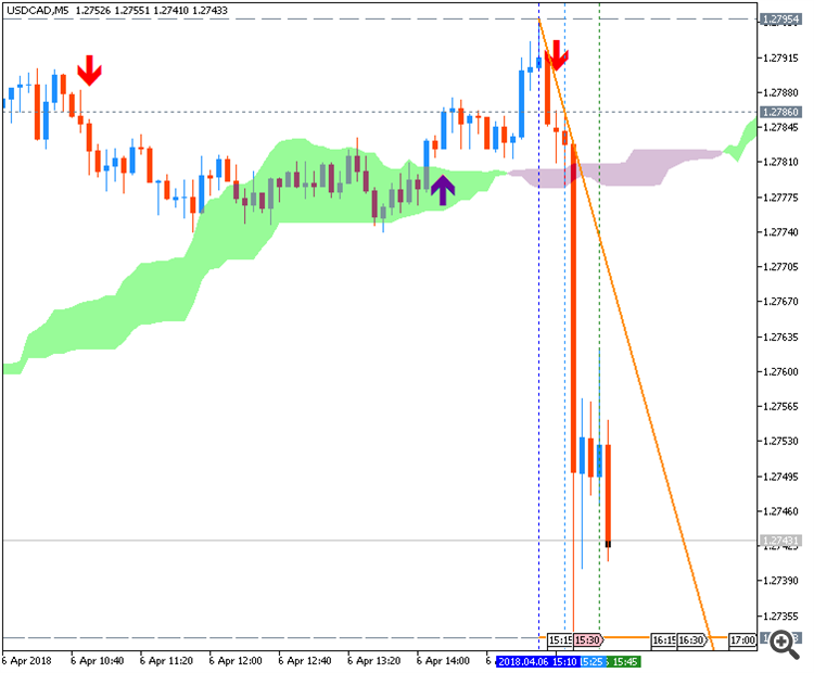 USDCAD during NFP