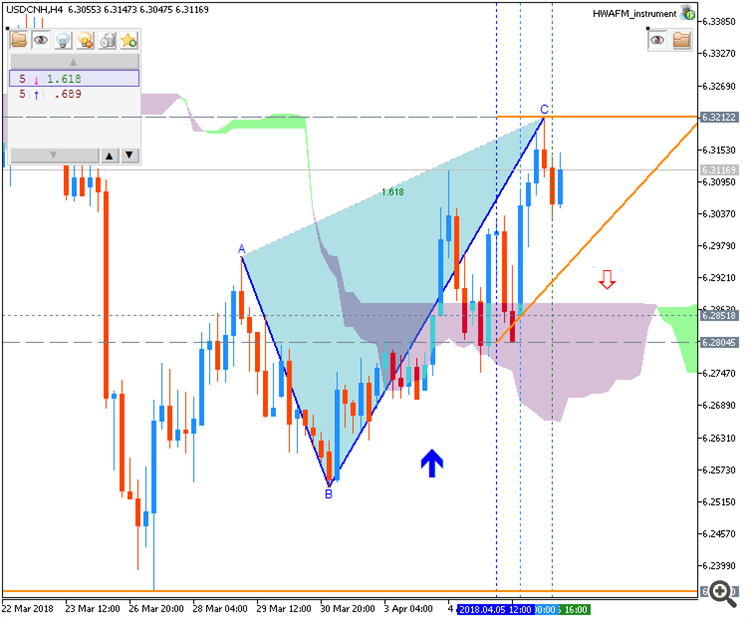 USDCNH chart by Metatrader 5
