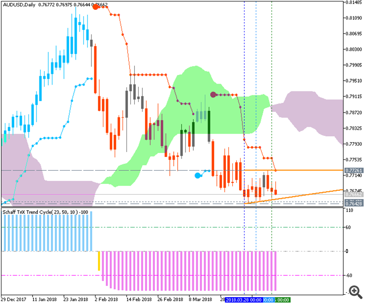 AUDUSD Brainwashinf chart by MT5