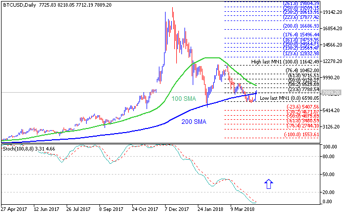 Bitcoin/USD chart by MT5