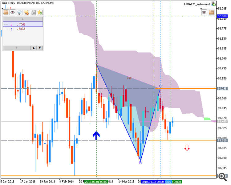 Dollar Index chart by Metatrader 5