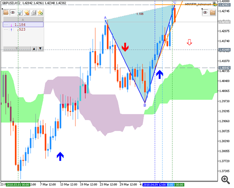 GBPUSD chart by Metatrader 5