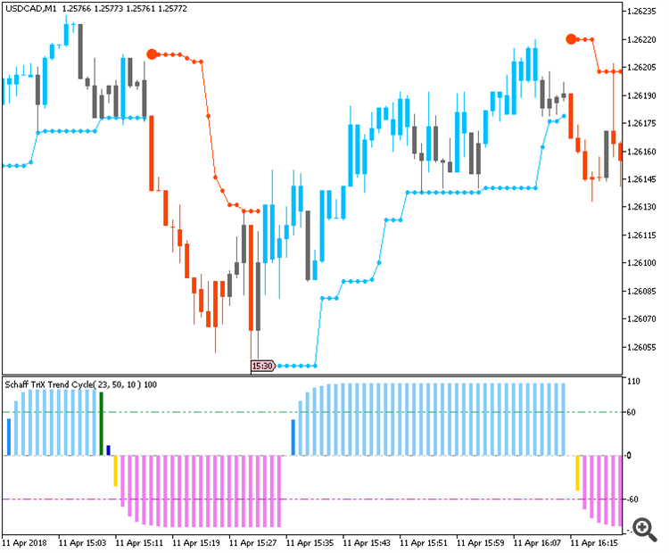 USDCAD chart by MT5