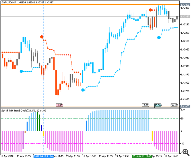 GBPUSD by MT5