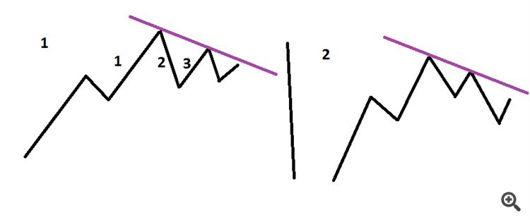 identification of trend changes using trend line - Trading Strategy