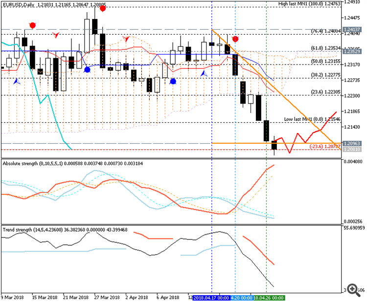 EURUSD chart by Metatrader 5