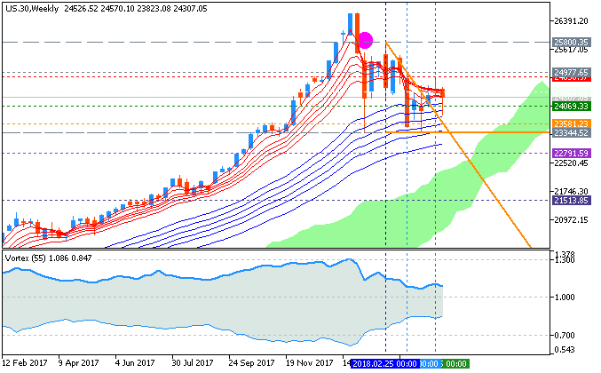 Forecast and levels for Dow Jones Industrial Average - Trend