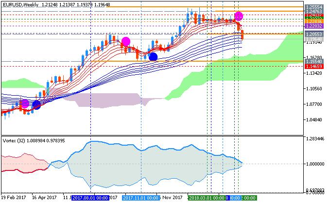 EUR/USD chart by Metatrader 5