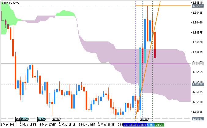 GBP/USD chart by MT5
