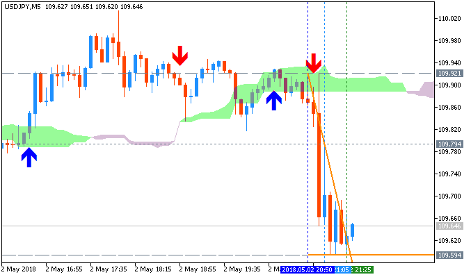 USD/JPY chart by MT5