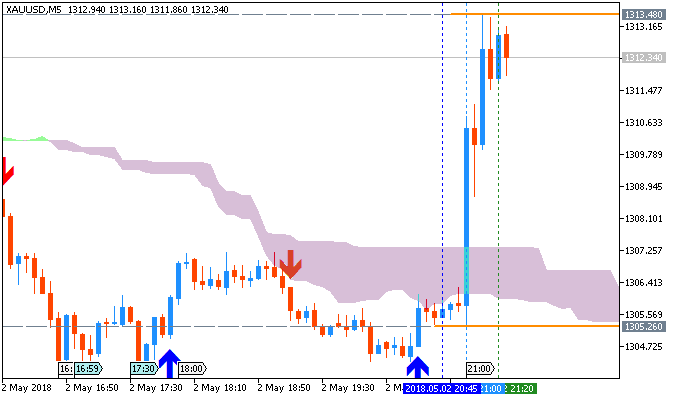 Gold/USD chart by MT5
