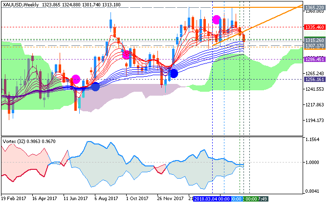 GOLD/USD Weekly Chart by Metatrader 5