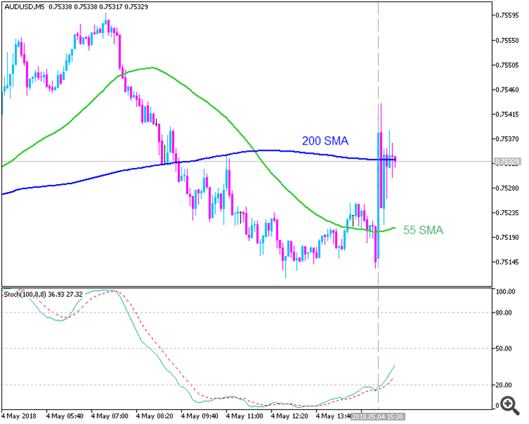 AUDUSD by MT5