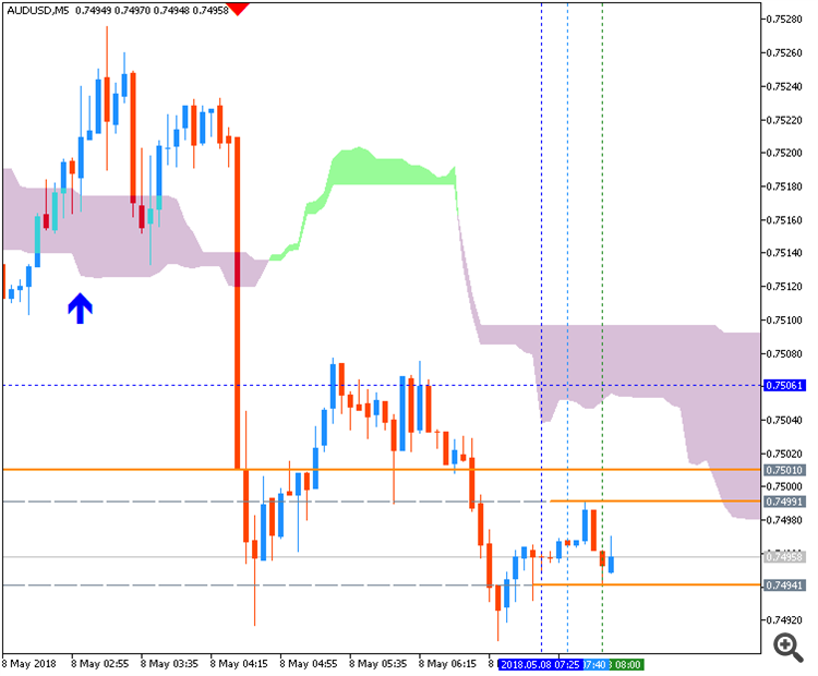 AUDUSD by Metatrader 5