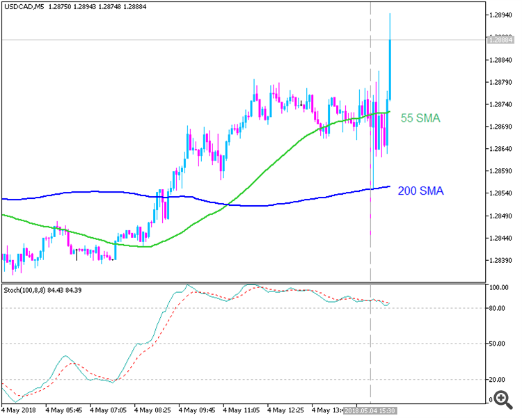 USDCAD by MT5