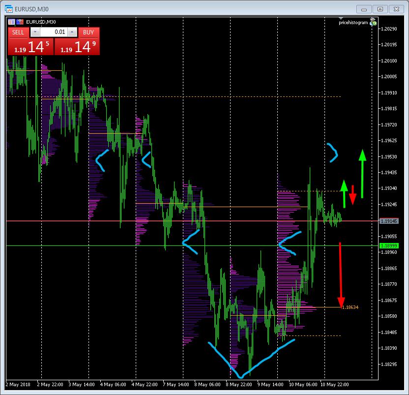 Forex Market Profile