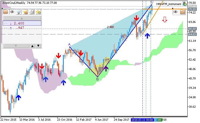 Brent Crude Oil by Metatrader 5
