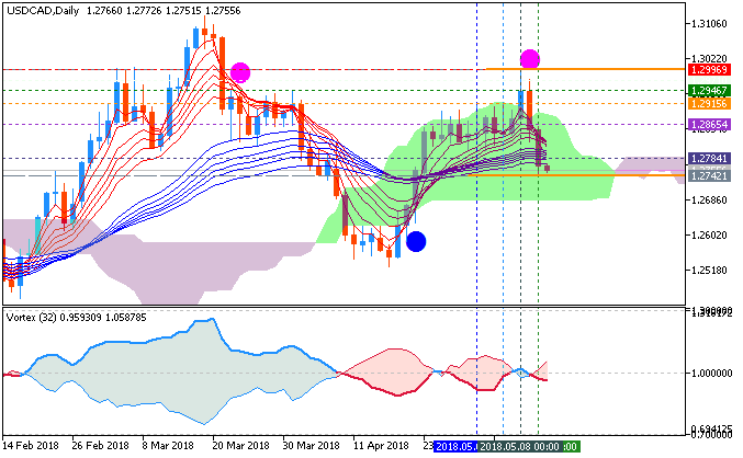USDCAD by Metatrader 5