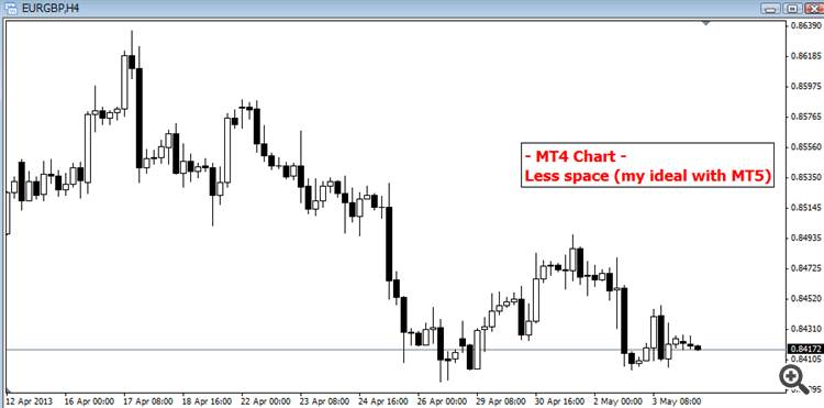 MT4 Less space