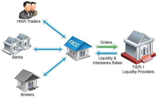 ECN-брокеры на валютном рынке