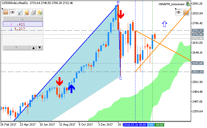 S&P 500 chart by Metatrader 5