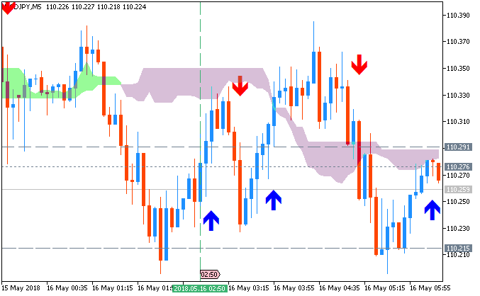 USDJPY chart by Metatrader 5
