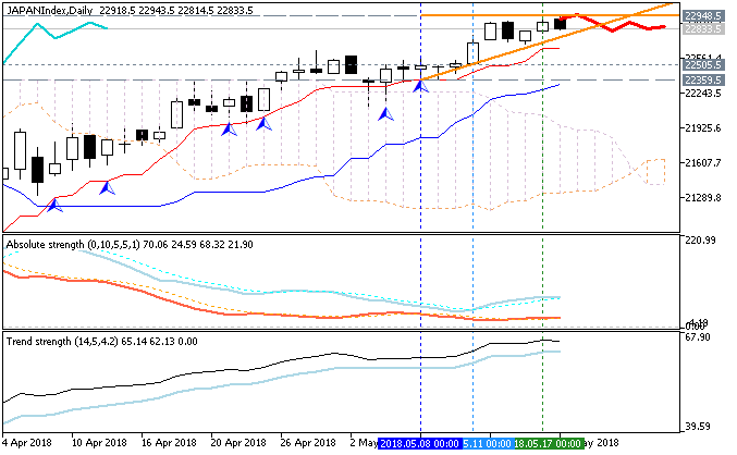 Nikkei 225 by Metatrader 5