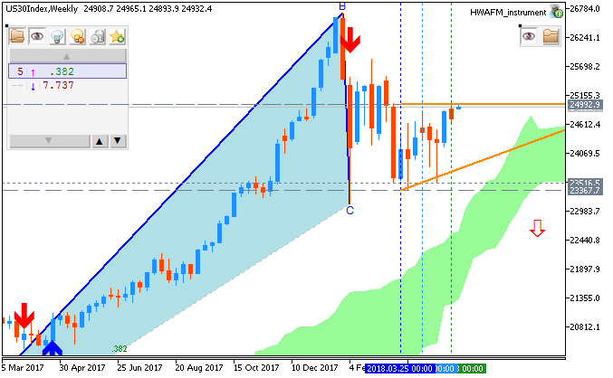 Dow Jones Industrial Average by Metatrader 5