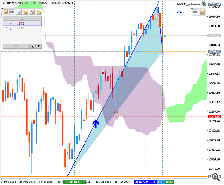 DAX Index by MT5