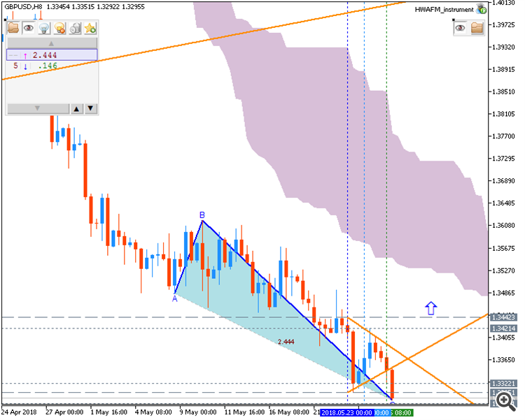 GBP/USD by MT5