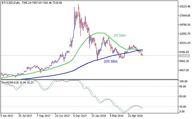 Bitcoin daily chart by Metatrader 5