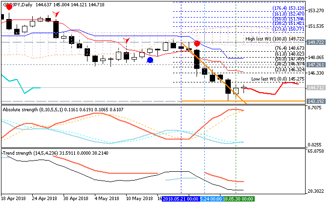 GBPJPY daily chart by Metatrader 5
