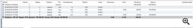 XAGUSD tester results