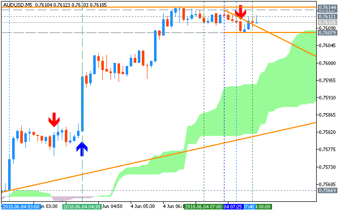 AUDUSD chart by Metatrader 5