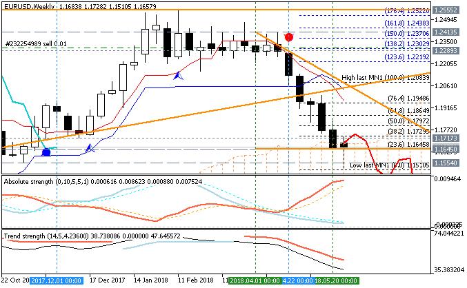 EURUSD weekly chart by Metatrader 5