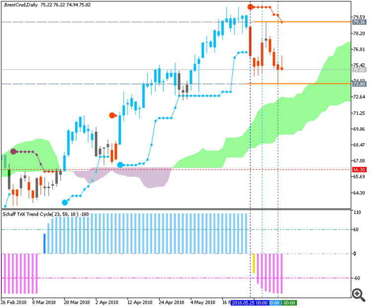 Brent Crude Oil daily chart by Metatrader 5