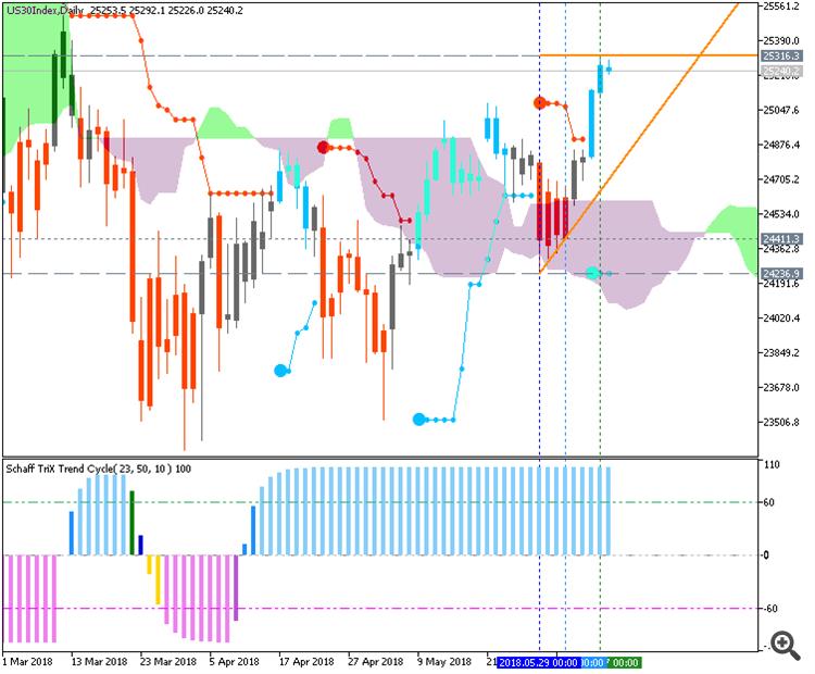 Dow Jones by MT5