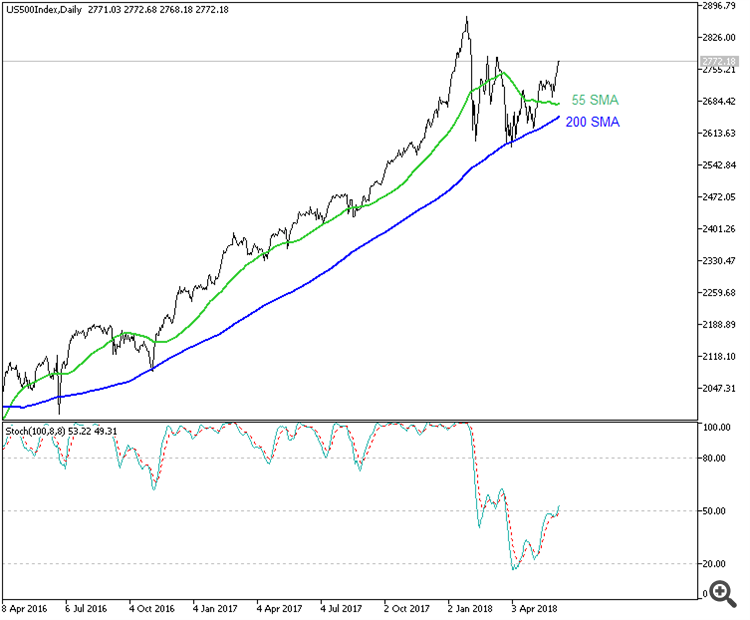 S&P 500 by MT5