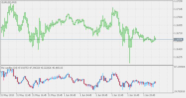 The chart with RSI indicator by MT5