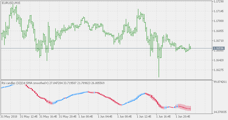 The chart with RSI Candles by Metatrader 5