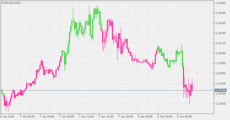 Volatility Quality - on chart by Metatrader 5
