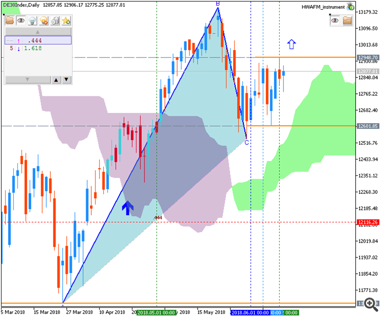 Dax Index by Metatrader 5