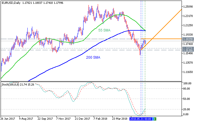 EUR/USD daily chart by Metatrader 5 standard indicators