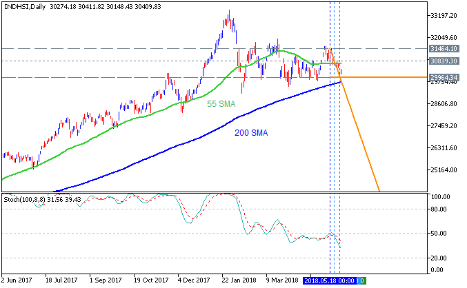 Hang Seng Index (HSI) by Metatrader 5