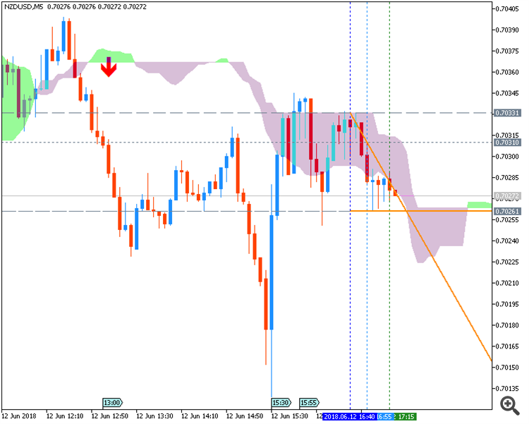 NZD/USD by Metatrader 5