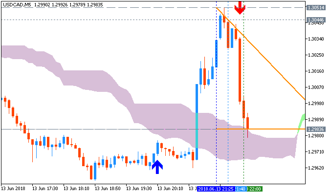 USD/CAD by MT5