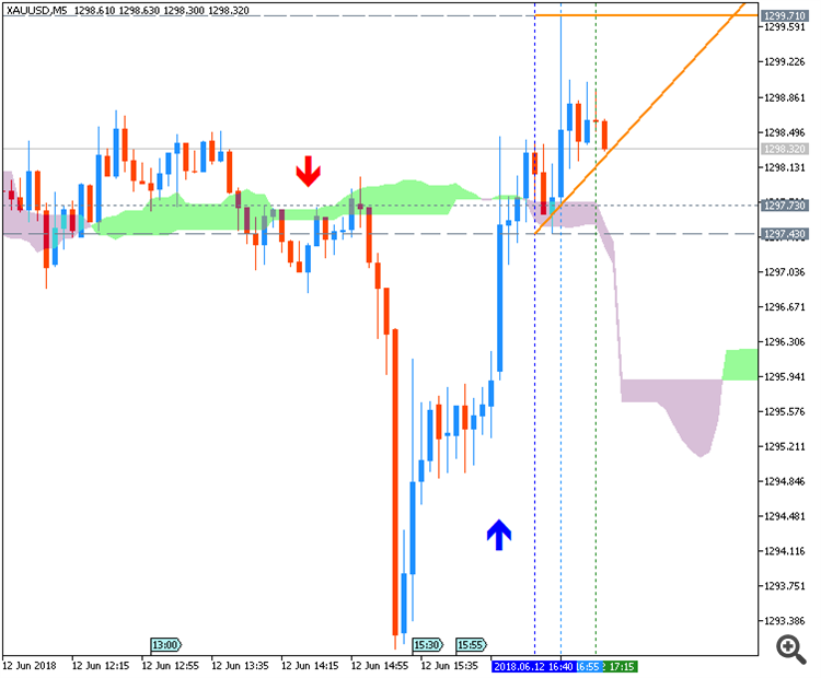 GOLD/USD chart by Metatrader 5