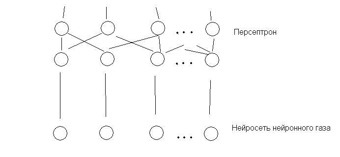 Гибридная нейросеть
