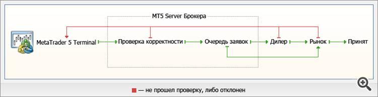 Совершение торговых операций в торговой системе MetaTrader 5.
