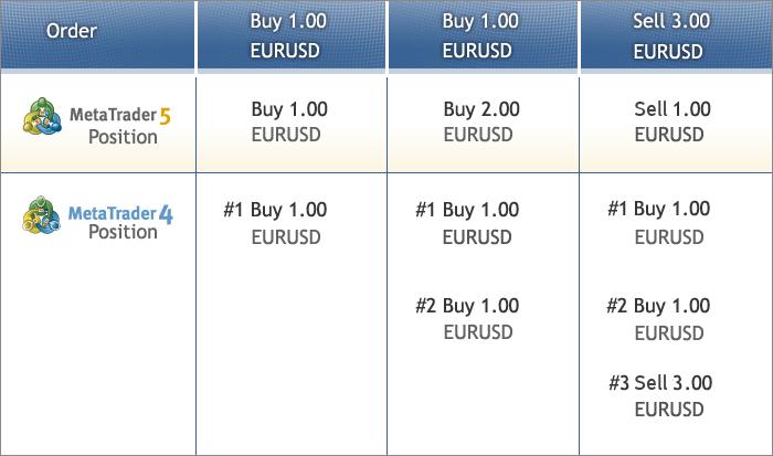 Торговые позиции в MetaTrader 4 и MetaTrader 5